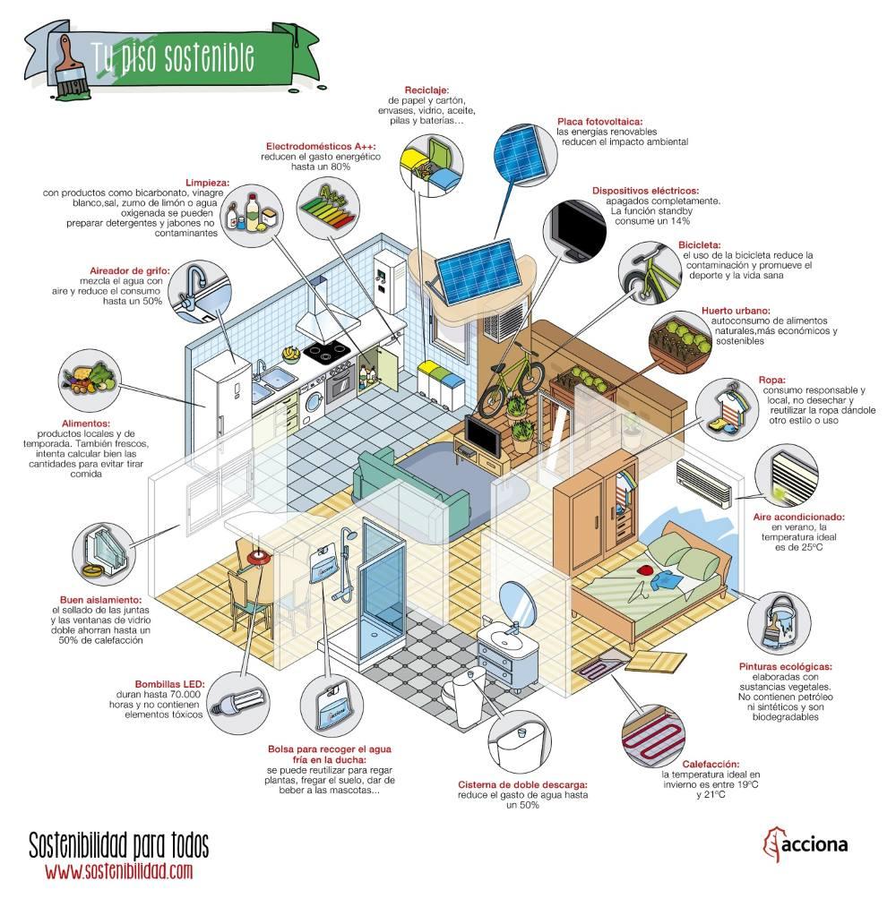 Cómo hacer que tu casas sea sostenible